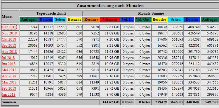 Bild: Besucherstatik Stadtschnellbahn-Berlin.de