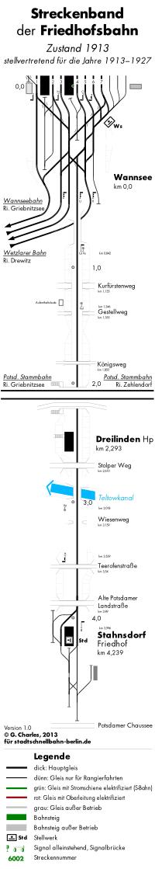 Bild: Streckenband 1913
