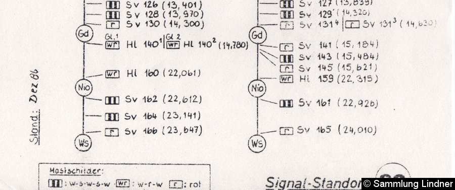 Bild: Signalstandorte